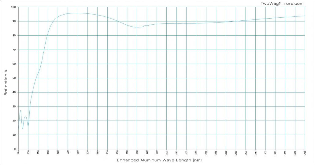 First Surface Mirror Wave Chart