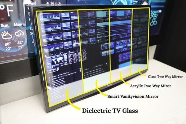 Dielectric TV Mirror, Smart VanityVision TV Mirror, Acrylic Two Way Mirror and Glass Two Way Mirror Comparison over a small television showing the reflectivity and light transmission through the materials.